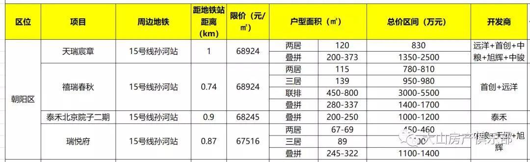 红尘国际-一网打尽!北京在售45个限竞房综合评价:300-1000万如何置业?